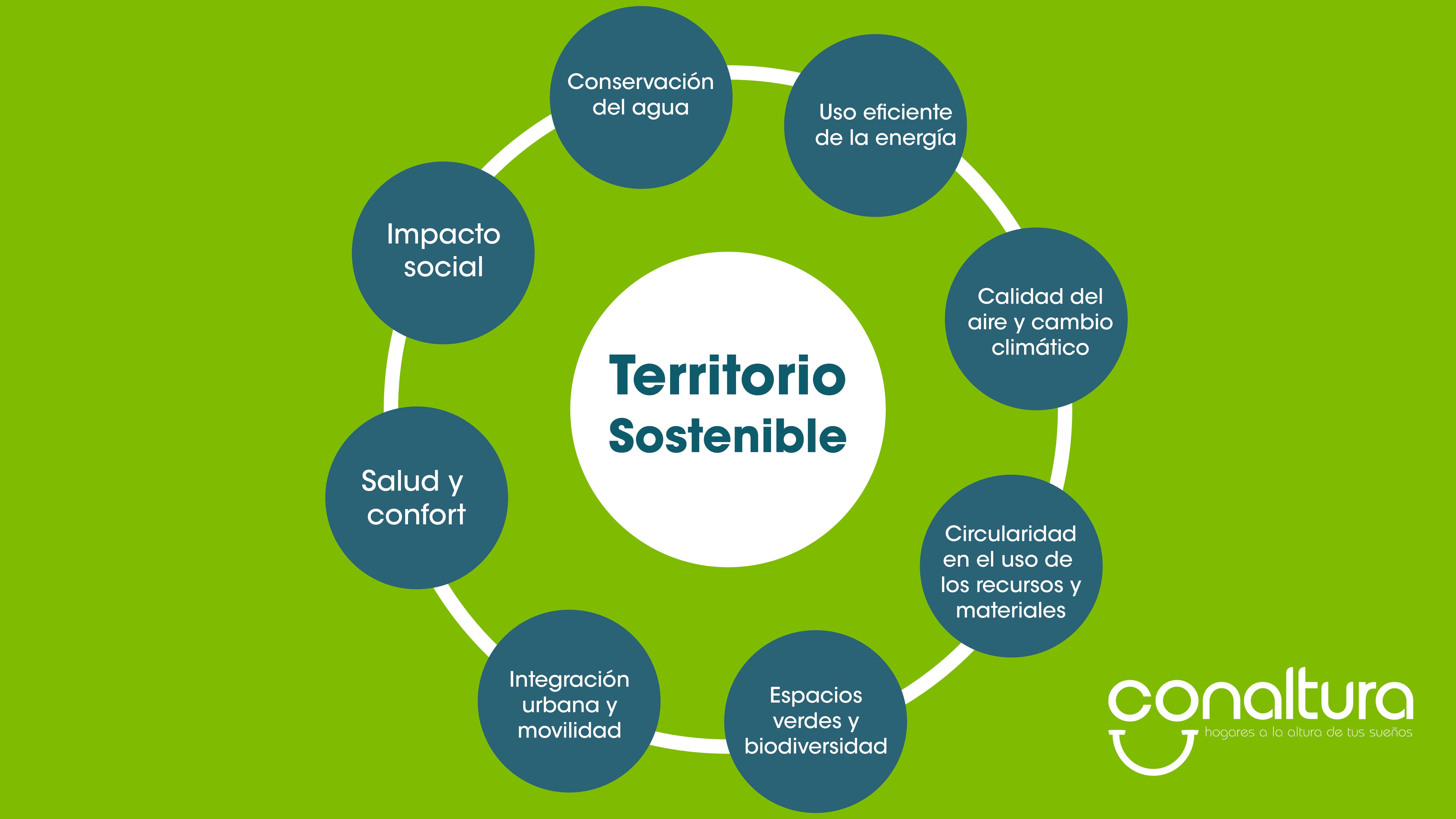 Territorio sostenible_Mesa de trabajo 1