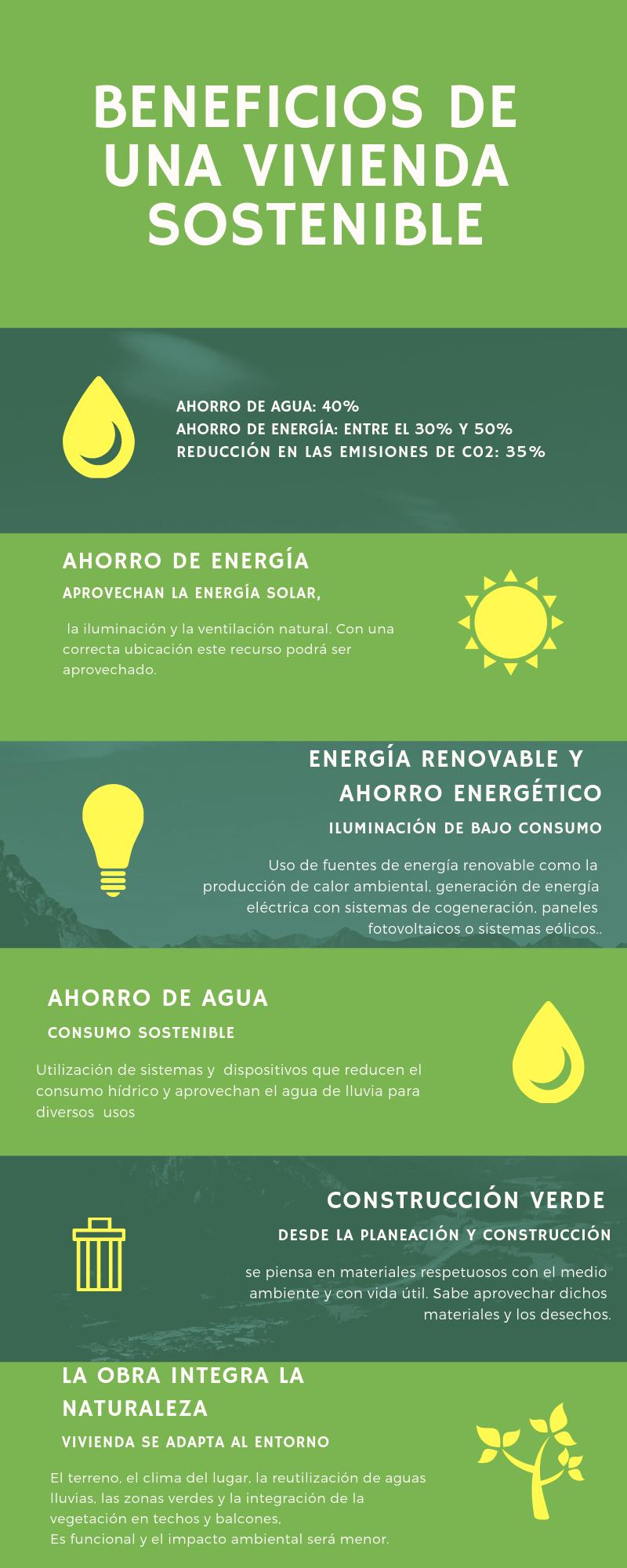 Beneficios vivienda sostenible