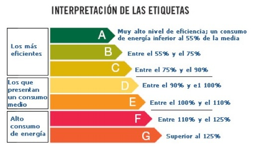interpretación-etiquetas-electrodomesticos-sostenibles.jpg